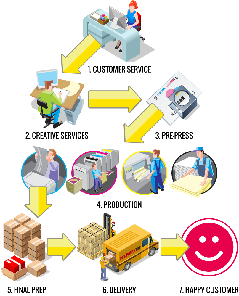 Fulfillment Infographic